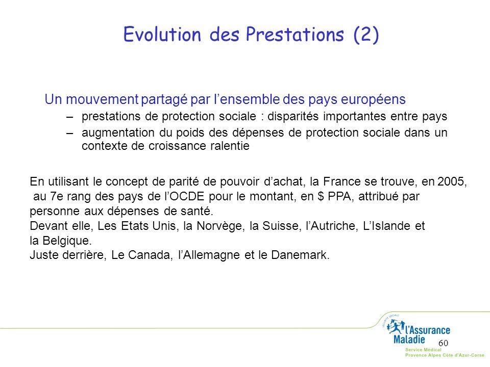 60 Evolution des Prestations (2) Un mouvement partagé par lensemble des pays européens –prestations de protection sociale : disparités importantes ent