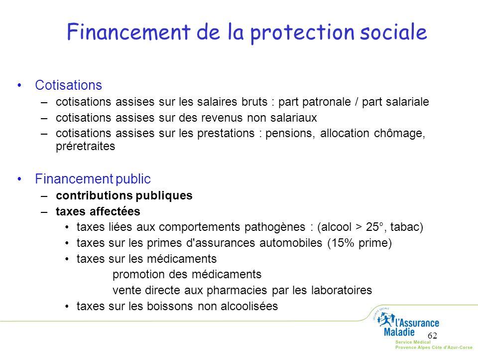 62 Financement de la protection sociale Cotisations –cotisations assises sur les salaires bruts : part patronale / part salariale –cotisations assises