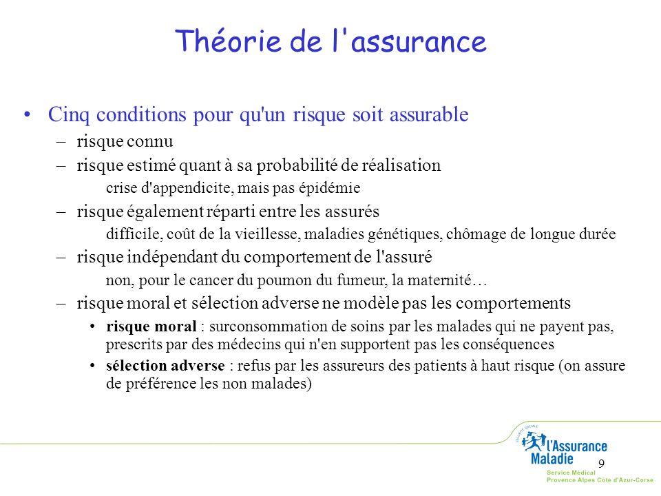 9 Théorie de l'assurance Cinq conditions pour qu'un risque soit assurable –risque connu –risque estimé quant à sa probabilité de réalisation crise d'a