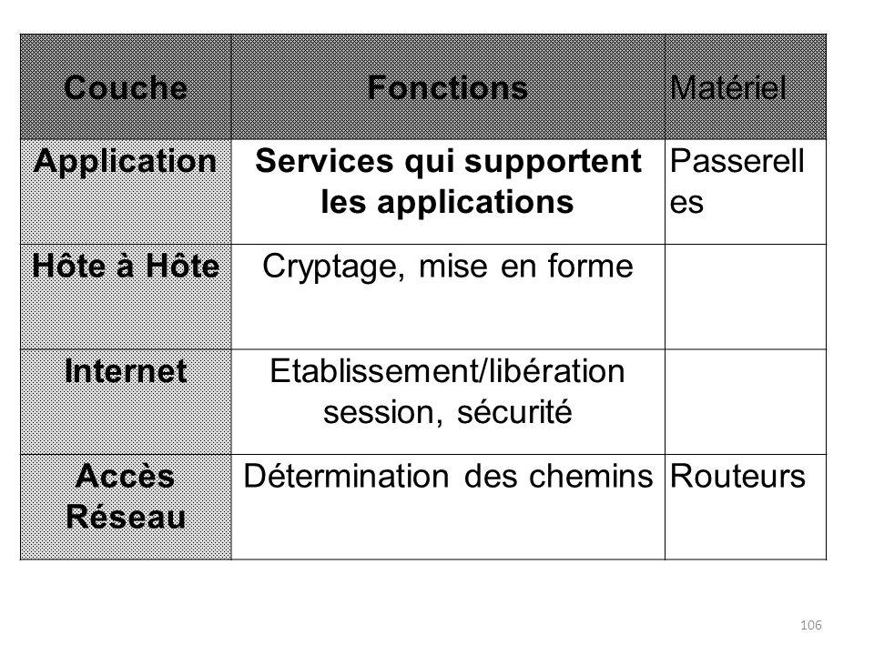 CoucheFonctionsMatériel ApplicationServices qui supportent les applications Passerell es Hôte à HôteCryptage, mise en forme InternetEtablissement/libé