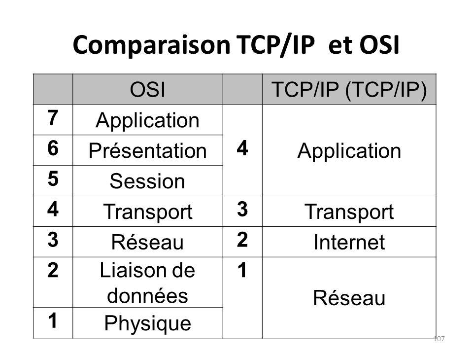 Comparaison TCP/IP et OSI OSITCP/IP (TCP/IP) 7 Application 6 Présentation 4 5 Session 4 Transport 3 3 Réseau 2 Internet 2 Liaison de données 1 Réseau