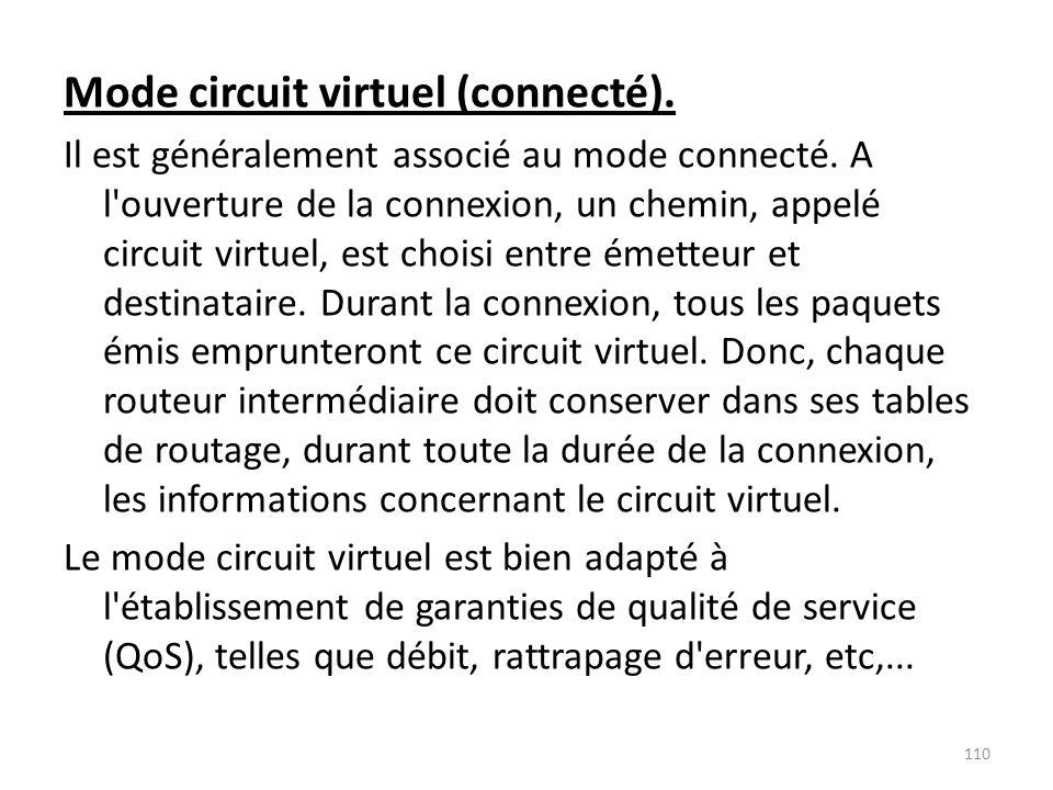 Mode circuit virtuel (connecté). Il est généralement associé au mode connecté. A l'ouverture de la connexion, un chemin, appelé circuit virtuel, est c