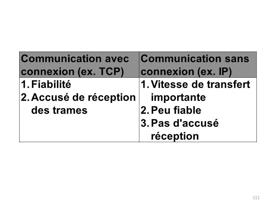 Communication avec connexion (ex. TCP) Communication sans connexion (ex. IP) 1.Fiabilité 2.Accusé de réception des trames 1.Vitesse de transfert impor
