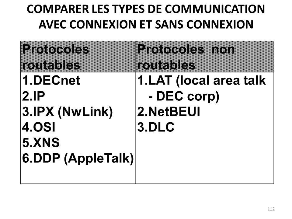 COMPARER LES TYPES DE COMMUNICATION AVEC CONNEXION ET SANS CONNEXION Protocoles routables Protocoles non routables 1.DECnet 2.IP 3.IPX (NwLink) 4.OSI
