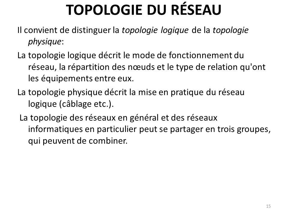 TOPOLOGIE DU RÉSEAU Il convient de distinguer la topologie logique de la topologie physique: La topologie logique décrit le mode de fonctionnement du