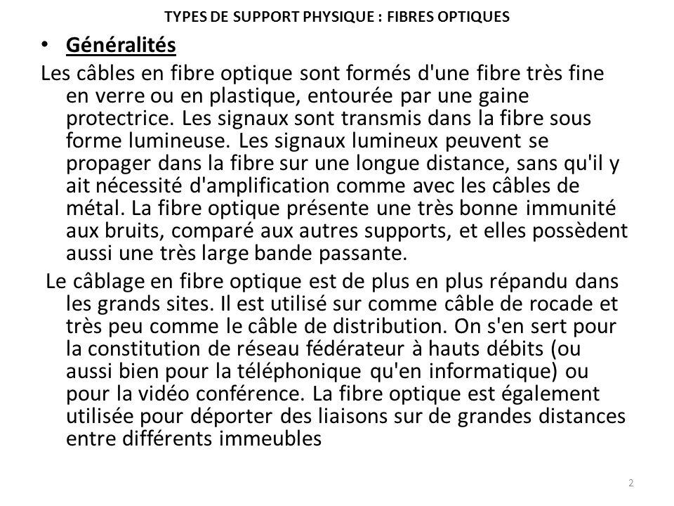 TYPES DE SUPPORT PHYSIQUE : FIBRES OPTIQUES Généralités Les câbles en fibre optique sont formés d'une fibre très fine en verre ou en plastique, entour