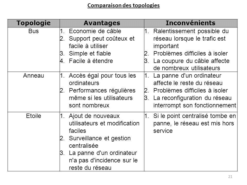 Comparaison des topologies TopologieAvantagesInconvénients Bus1.Economie de câble 2.Support peut coûteux et facile à utiliser 3.Simple et fiable 4.Fac