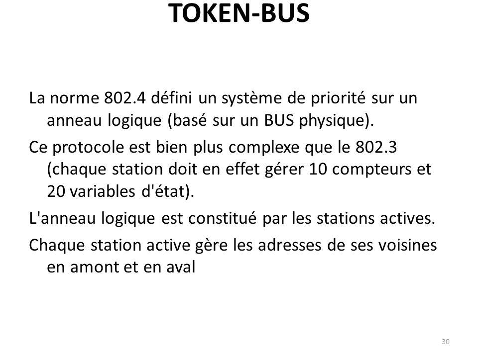 TOKEN-BUS La norme 802.4 défini un système de priorité sur un anneau logique (basé sur un BUS physique). Ce protocole est bien plus complexe que le 80