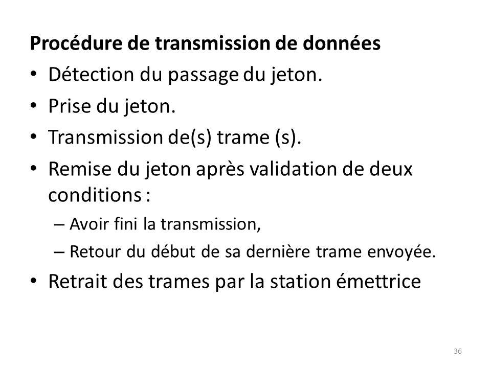Procédure de transmission de données Détection du passage du jeton. Prise du jeton. Transmission de(s) trame (s). Remise du jeton après validation de