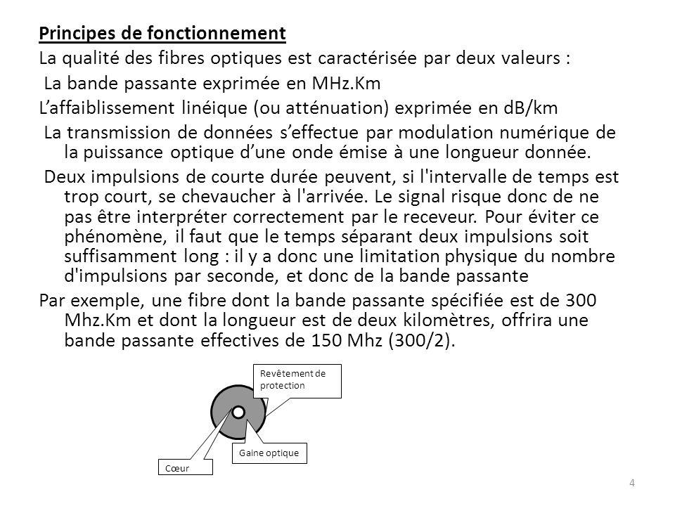 Principes de fonctionnement La qualité des fibres optiques est caractérisée par deux valeurs : La bande passante exprimée en MHz.Km Laffaiblissement l