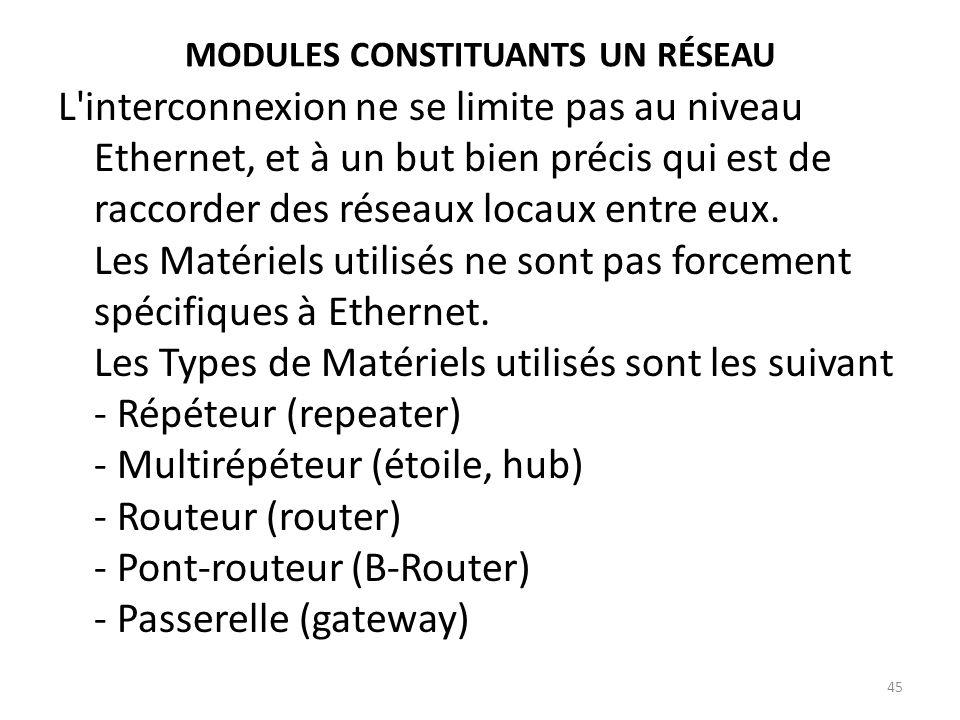 MODULES CONSTITUANTS UN RÉSEAU L'interconnexion ne se limite pas au niveau Ethernet, et à un but bien précis qui est de raccorder des réseaux locaux e