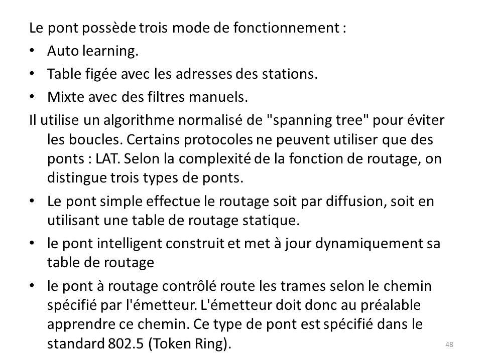 Le pont possède trois mode de fonctionnement : Auto learning. Table figée avec les adresses des stations. Mixte avec des filtres manuels. Il utilise u