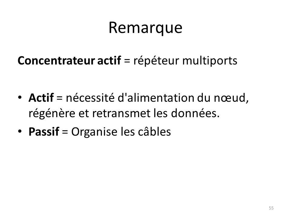 Remarque Concentrateur actif = répéteur multiports Actif = nécessité d'alimentation du nœud, régénère et retransmet les données. Passif = Organise les