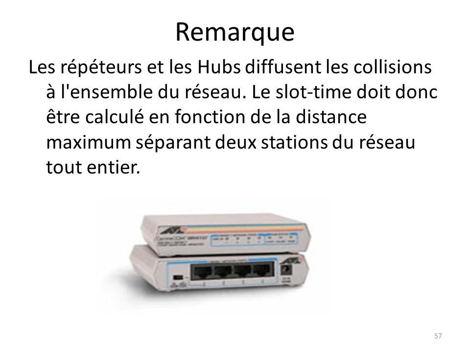 Remarque Les répéteurs et les Hubs diffusent les collisions à l'ensemble du réseau. Le slot-time doit donc être calculé en fonction de la distance max