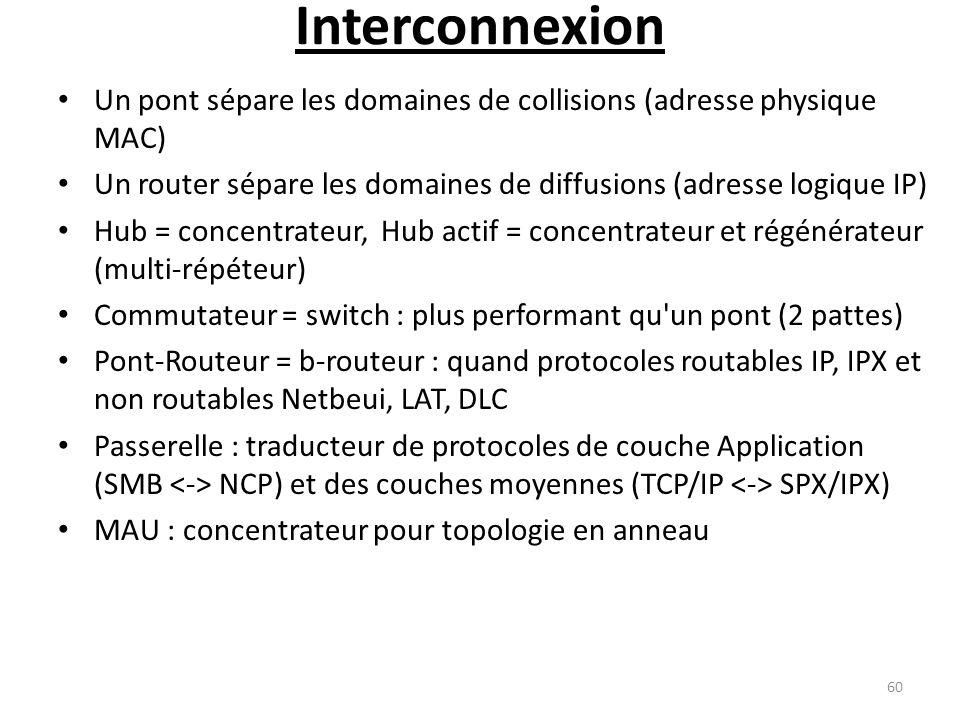 Interconnexion Un pont sépare les domaines de collisions (adresse physique MAC) Un router sépare les domaines de diffusions (adresse logique IP) Hub =