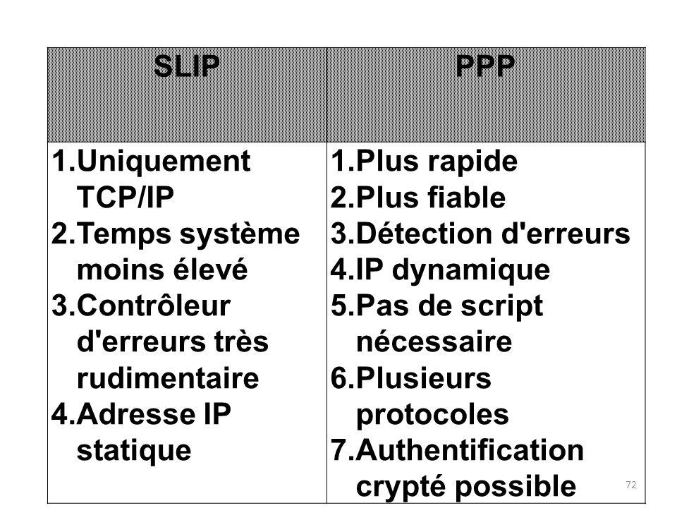 SLIPPPP 1.Uniquement TCP/IP 2.Temps système moins élevé 3.Contrôleur d'erreurs très rudimentaire 4.Adresse IP statique 1.Plus rapide 2.Plus fiable 3.D