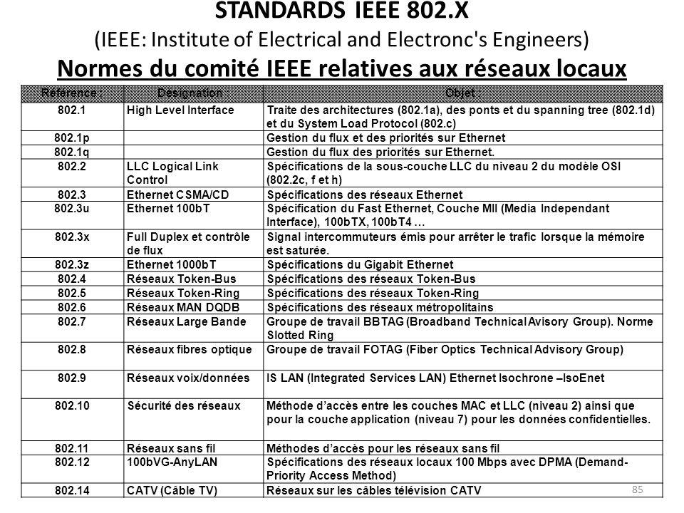 STANDARDS IEEE 802.X (IEEE: Institute of Electrical and Electronc's Engineers) Normes du comité IEEE relatives aux réseaux locaux Référence :Désignati