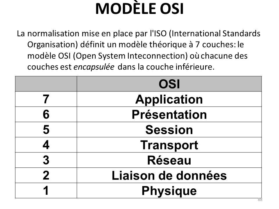 MODÈLE OSI La normalisation mise en place par l'ISO (International Standards Organisation) définit un modèle théorique à 7 couches: le modèle OSI (Ope