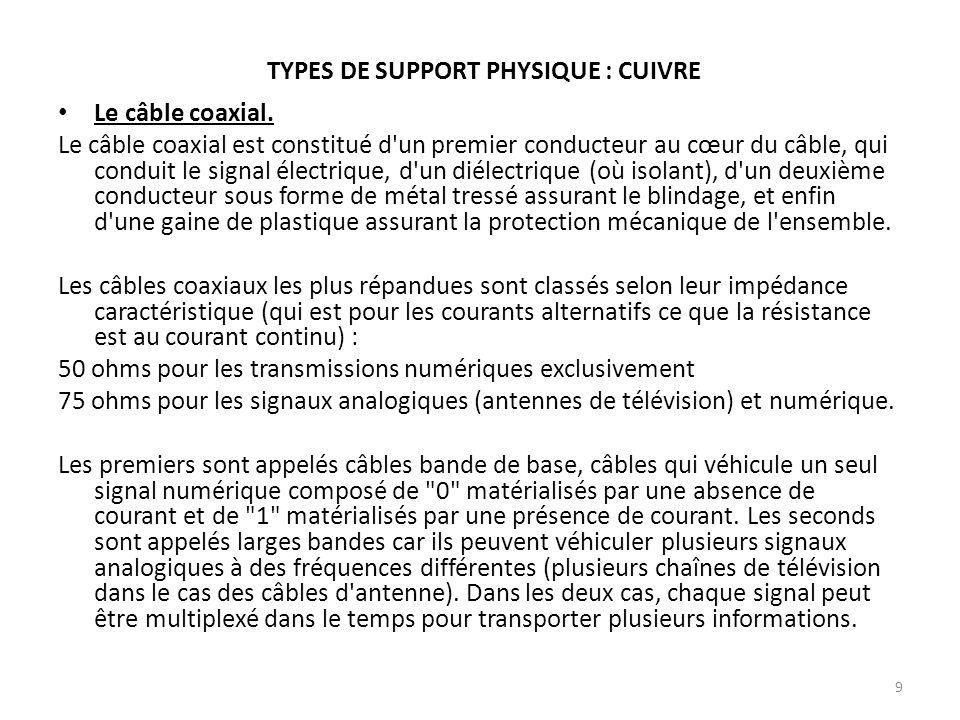 TYPES DE SUPPORT PHYSIQUE : CUIVRE Le câble coaxial. Le câble coaxial est constitué d'un premier conducteur au cœur du câble, qui conduit le signal él