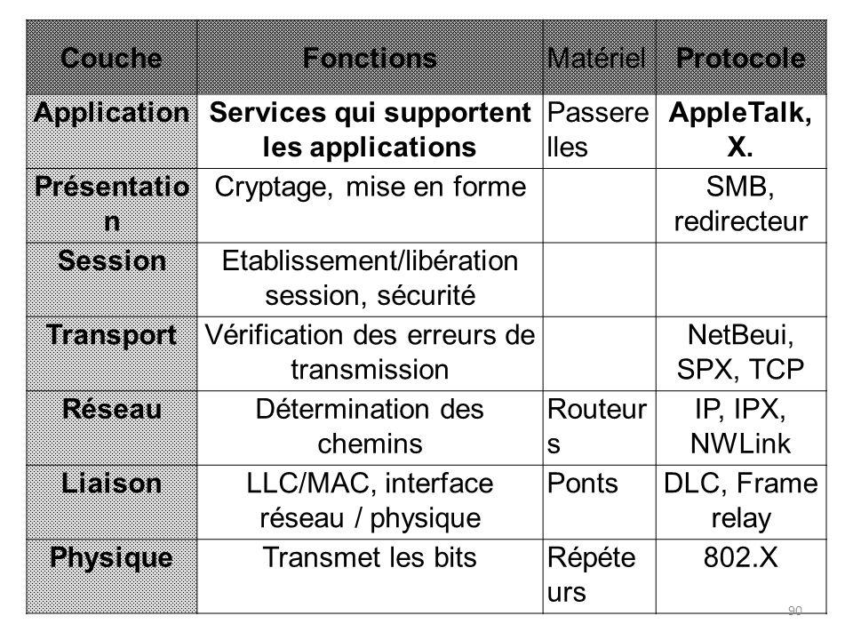 CoucheFonctionsMatérielProtocole ApplicationServices qui supportent les applications Passere lles AppleTalk, X. Présentatio n Cryptage, mise en formeS