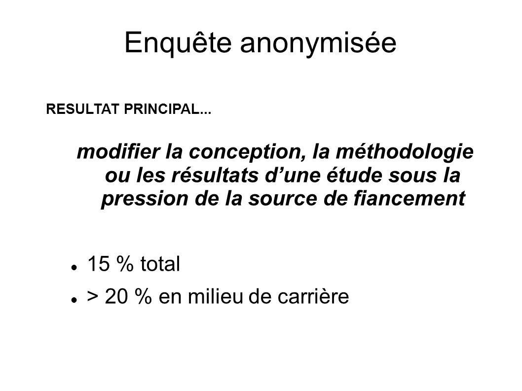 Enquête anonymisée modifier la conception, la méthodologie ou les résultats dune étude sous la pression de la source de fiancement 15 % total > 20 % e
