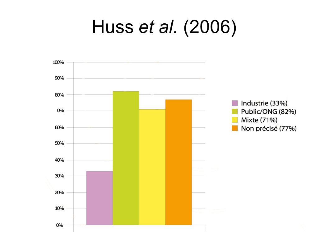 Lai (2006) 326 articles Tous types deffets biologiques (in vitro & in vivo) Étude non publiée