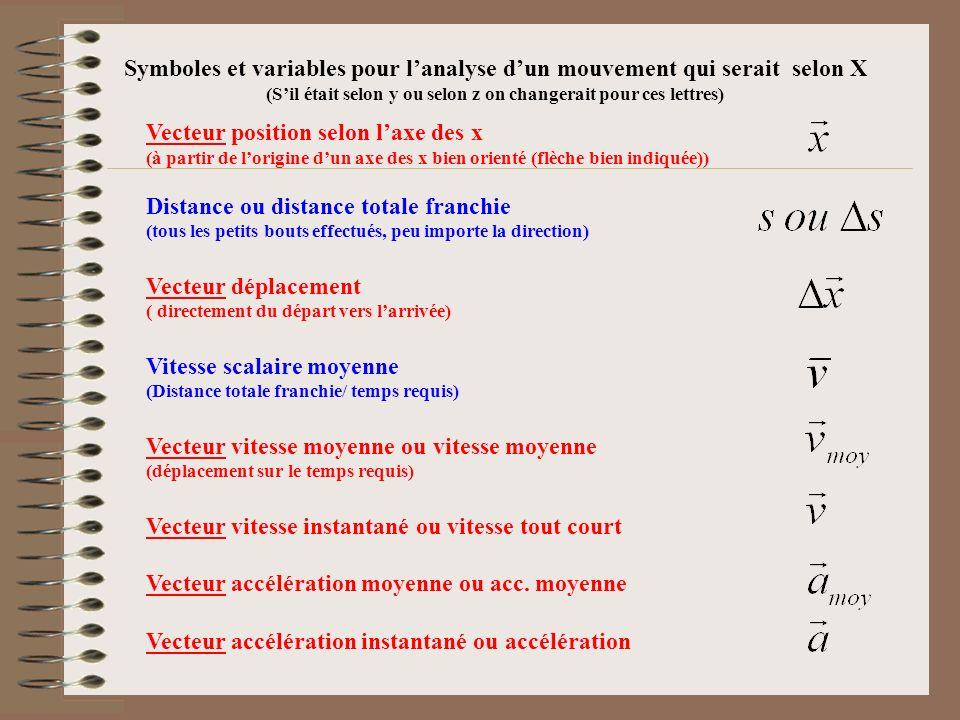 Vecteur position selon laxe des x (à partir de lorigine dun axe des x bien orienté (flèche bien indiquée)) Distance ou distance totale franchie (tous les petits bouts effectués, peu importe la direction) Vecteur déplacement ( directement du départ vers larrivée) Vitesse scalaire moyenne (Distance totale franchie/ temps requis) Vecteur vitesse moyenne ou vitesse moyenne (déplacement sur le temps requis) Vecteur vitesse instantané ou vitesse tout court Vecteur accélération moyenne ou acc.