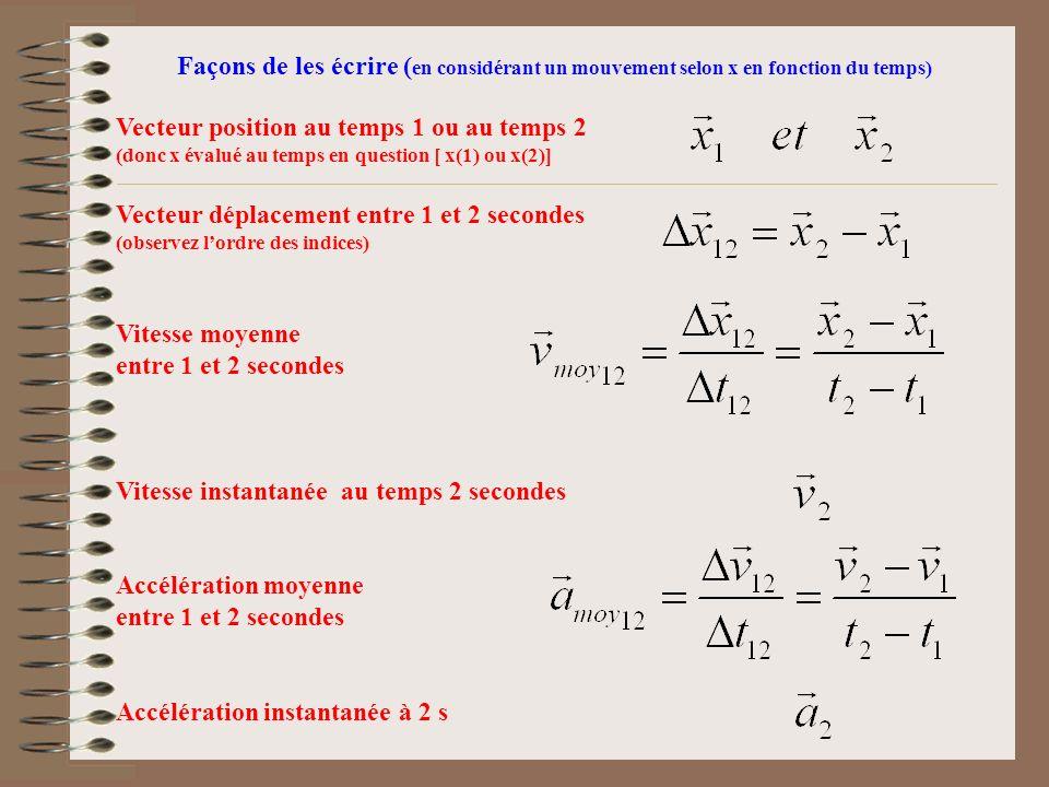Vecteur position au temps 1 ou au temps 2 (donc x évalué au temps en question [ x(1) ou x(2)] Vecteur déplacement entre 1 et 2 secondes (observez lordre des indices) Vitesse moyenne entre 1 et 2 secondes Vitesse instantanée au temps 2 secondes Accélération moyenne entre 1 et 2 secondes Accélération instantanée à 2 s Façons de les écrire ( en considérant un mouvement selon x en fonction du temps)