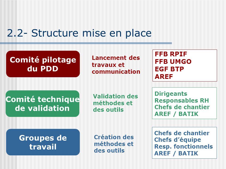 2.2- Structure mise en place Comité pilotage du PDD Comité technique de validation Groupes de travail Lancement des travaux et communication Validatio