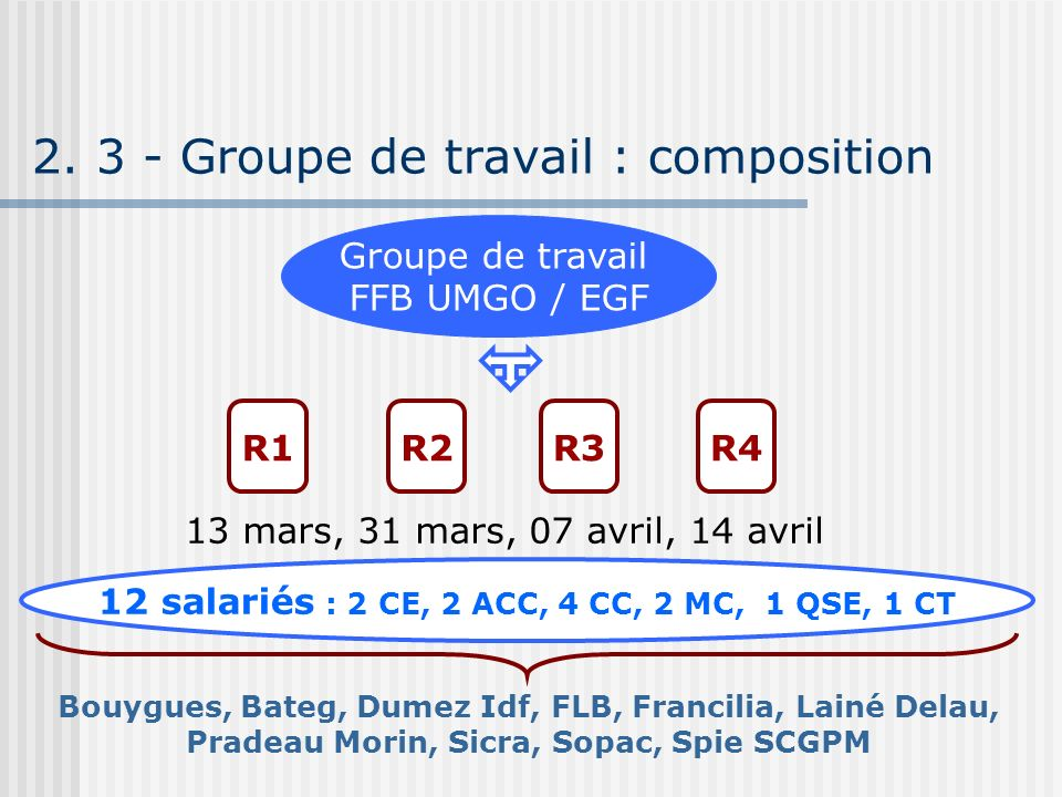2. 3 - Groupe de travail : composition Groupe de travail FFB UMGO / EGF R1R2R3 Bouygues, Bateg, Dumez Idf, FLB, Francilia, Lainé Delau, Pradeau Morin,