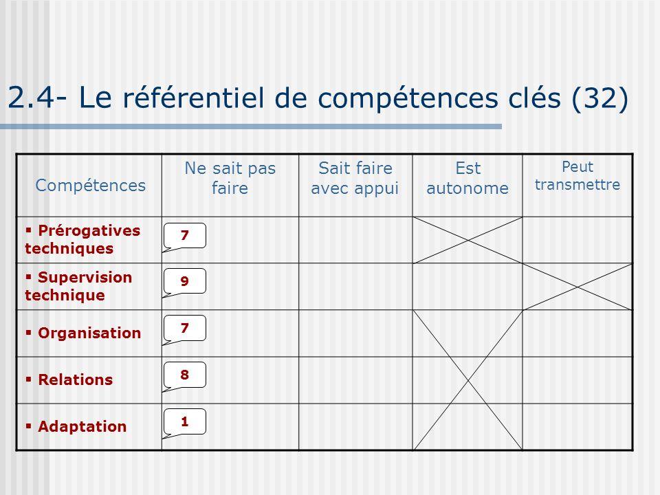 2.4- Le référentiel de compétences clés (32) Ne sait pas faire Sait faire avec appui Est autonome Peut transmettre Compétences Prérogatives techniques