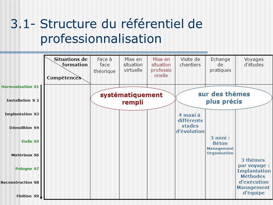 3.1- Structure du référentiel de professionnalisation Situations de formation Compétences Face à face théorique Mise en situation virtuelle Mise en si