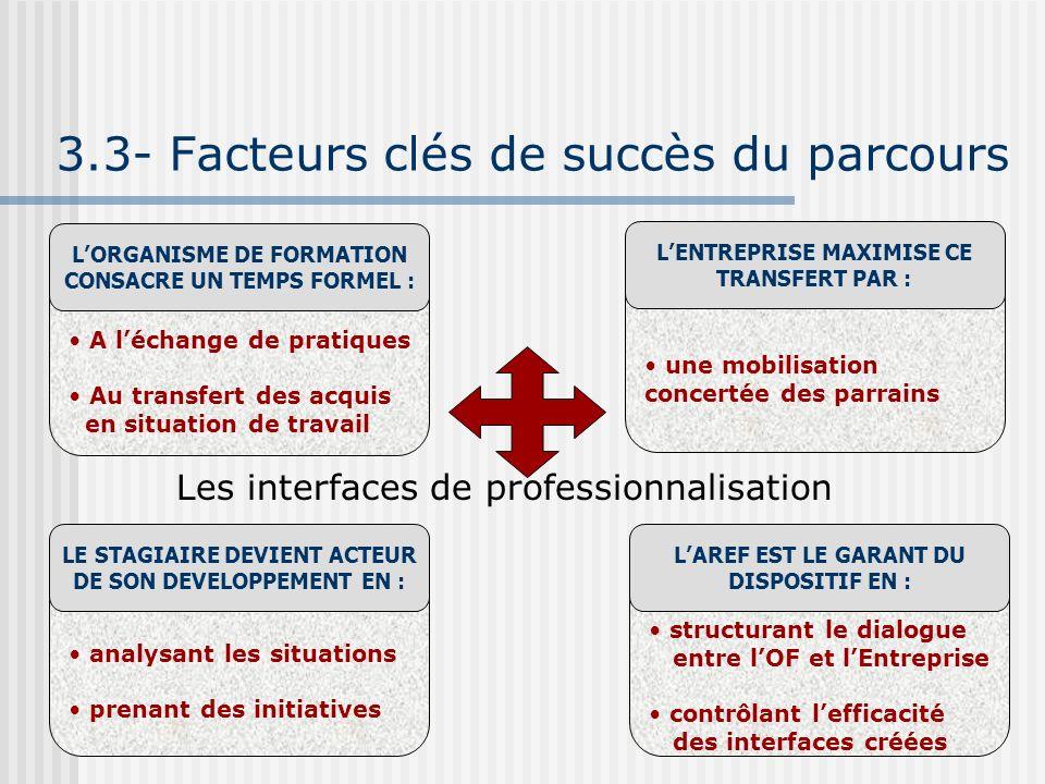 3.3- Facteurs clés de succès du parcours A léchange de pratiques Au transfert des acquis en situation de travail LORGANISME DE FORMATION CONSACRE UN T