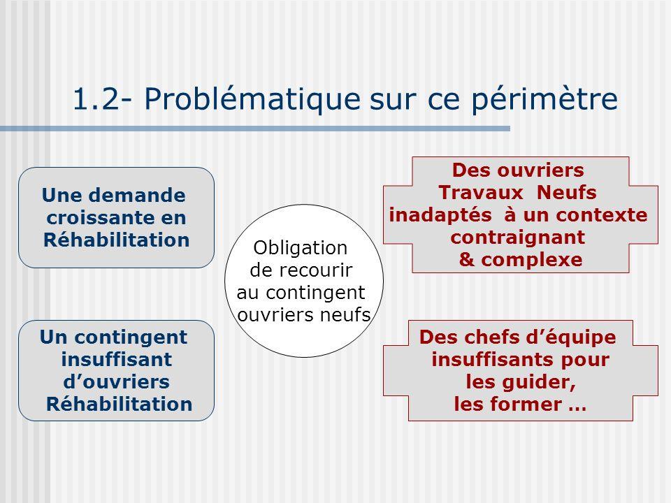 1.2- Problématique sur ce périmètre Une demande croissante en Réhabilitation Un contingent insuffisant douvriers Réhabilitation Obligation de recourir