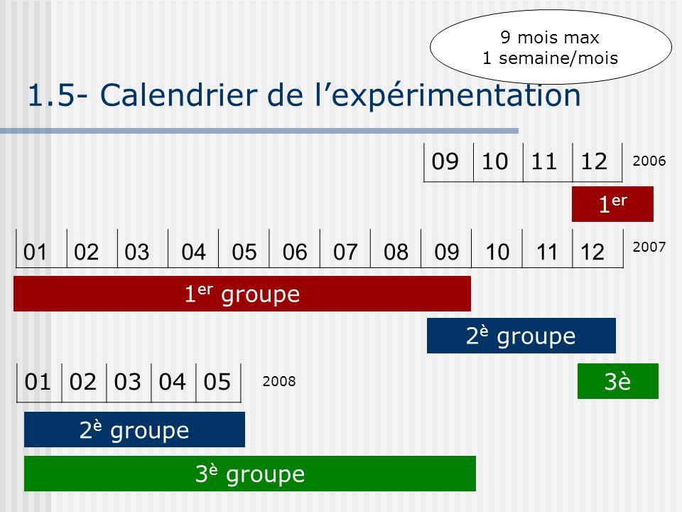 1.5- Calendrier de lexpérimentation 010203 04 05 06 07 08 09 10 1112 09101112 2006 2007 1 er 1 er groupe 2 è groupe 9 mois max 1 semaine/mois 01020304