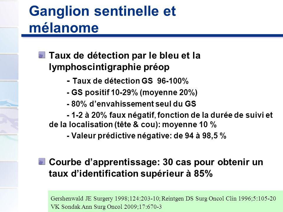 Ganglion sentinelle et mélanome Taux de détection par le bleu et la lymphoscintigraphie préop - Taux de détection GS 96-100% - GS positif 10-29% (moye