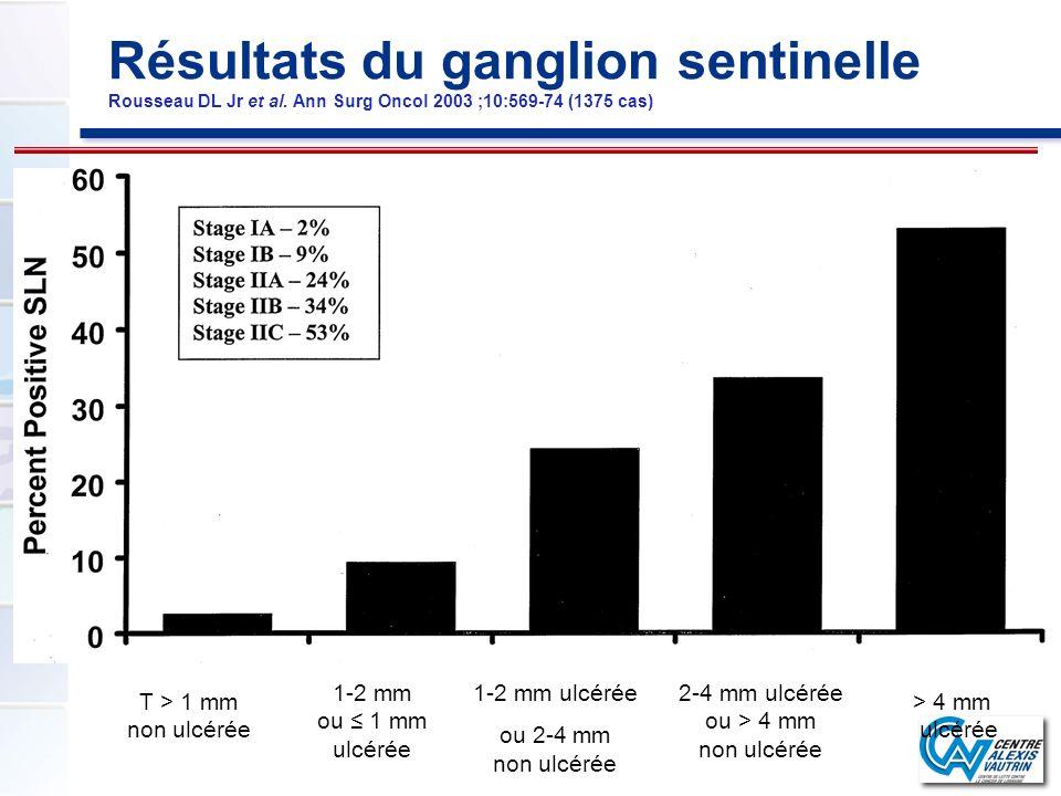 Résultats du ganglion sentinelle Rousseau DL Jr et al. Ann Surg Oncol 2003 ;10:569-74 (1375 cas) T > 1 mm non ulcérée 1-2 mm ou 1 mm ulcérée 1-2 mm ul