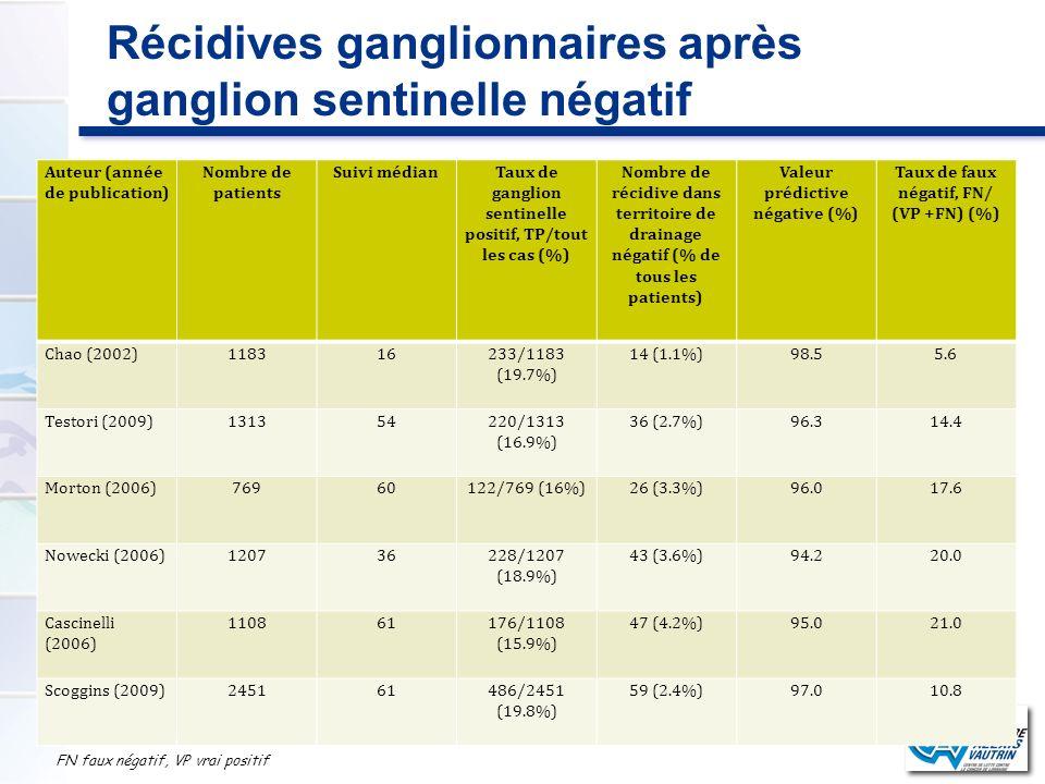Récidives ganglionnaires après ganglion sentinelle négatif Auteur (année de publication) Nombre de patients Suivi médianTaux de ganglion sentinelle po