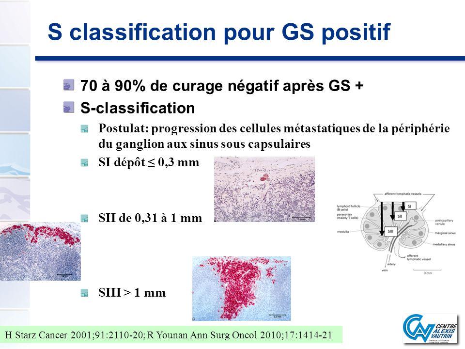 S classification pour GS positif 70 à 90% de curage négatif après GS + S-classification Postulat: progression des cellules métastatiques de la périphé