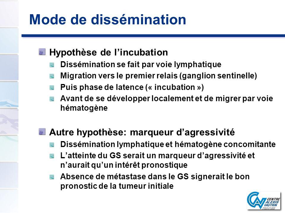 Mode de dissémination Hypothèse de lincubation Dissémination se fait par voie lymphatique Migration vers le premier relais (ganglion sentinelle) Puis