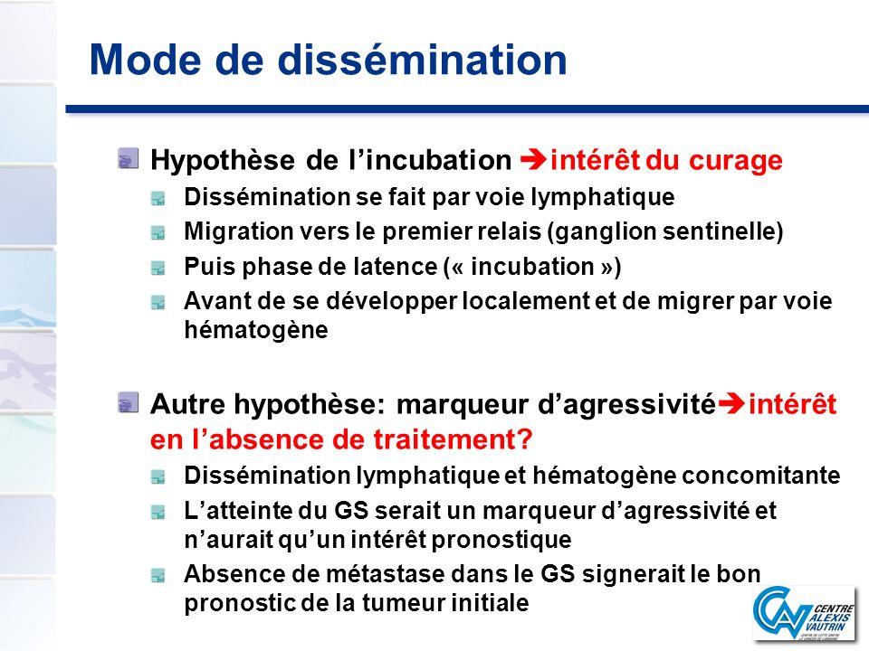 Mode de dissémination Hypothèse de lincubation intérêt du curage Dissémination se fait par voie lymphatique Migration vers le premier relais (ganglion