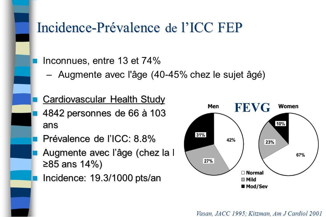 Incidence-Prévalence de lICC FEP Inconnues, entre 13 et 74% – Augmente avec l'âge (40-45% chez le sujet âgé) Vasan, JACC 1995; Kitzman, Am J Cardiol 2