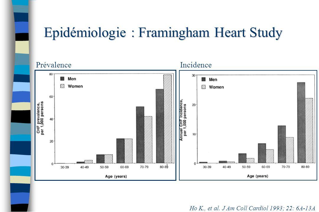 Epidémiologie : Framingham Heart Study Ho K., et al. J Am Coll Cardiol 1993; 22: 6A-13A IncidencePrévalence