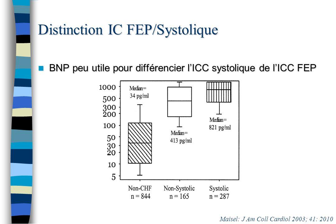 BNP peu utile pour différencier lICC systolique de lICC FEP BNP peu utile pour différencier lICC systolique de lICC FEP Distinction IC FEP/Systolique
