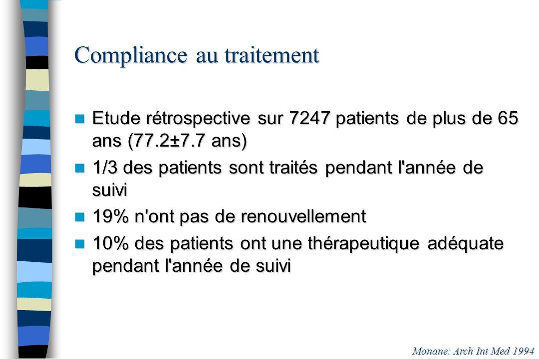Compliance au traitement Etude rétrospective sur 7247 patients de plus de 65 ans (77.2±7.7 ans) Etude rétrospective sur 7247 patients de plus de 65 an
