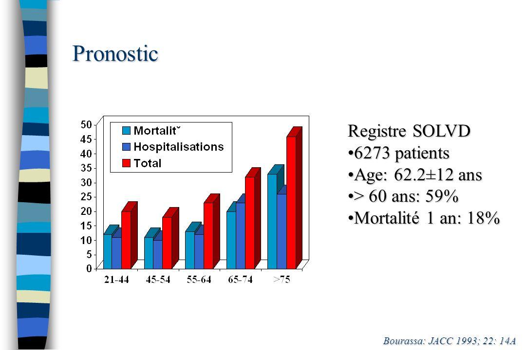 Pronostic Registre SOLVD 6273 patients6273 patients Age: 62.2±12 ansAge: 62.2±12 ans > 60 ans: 59%> 60 ans: 59% Mortalité 1 an: 18%Mortalité 1 an: 18%
