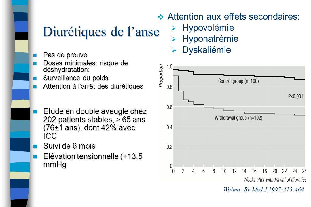Diurétiques de lanse Pas de preuve Pas de preuve Doses minimales: risque de déshydratation: Doses minimales: risque de déshydratation: Surveillance du