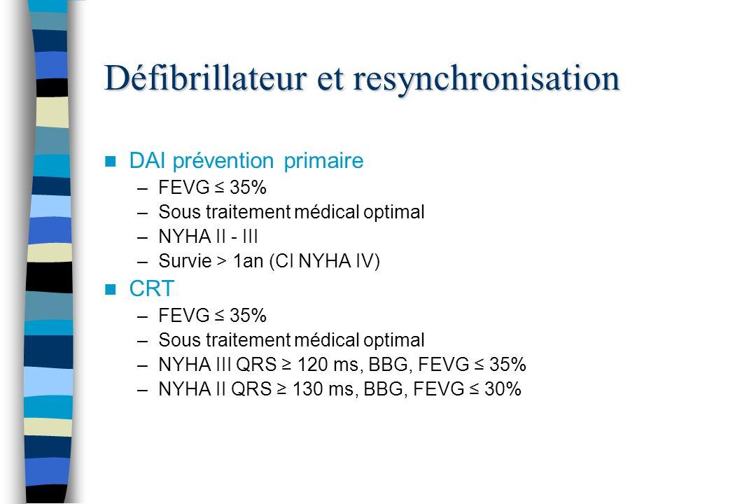 Défibrillateur et resynchronisation DAI prévention primaire –FEVG 35% –Sous traitement médical optimal –NYHA II - III –Survie > 1an (CI NYHA IV) CRT –