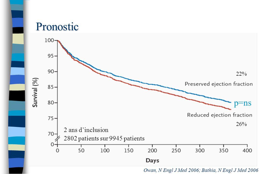 Pronostic Owan, N Engl J Med 2006; Bathia, N Engl J Med 2006 22% 26% 2 ans dinclusion 2802 patients sur 9945 patients p=ns