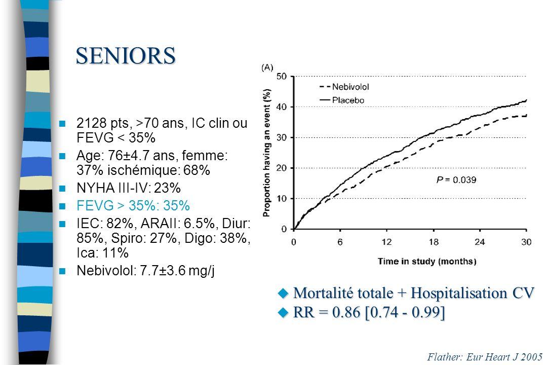 SENIORS 2128 pts, >70 ans, IC clin ou FEVG < 35% Age: 76±4.7 ans, femme: 37% ischémique: 68% NYHA III-IV: 23% FEVG > 35%: 35% IEC: 82%, ARAII: 6.5%, D